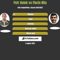 Petr Bolek vs Florin Nita h2h player stats