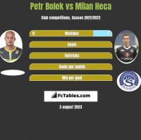 Petr Bolek vs Milan Heca h2h player stats
