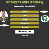 Petr Bolek vs Martin Pastornicky h2h player stats