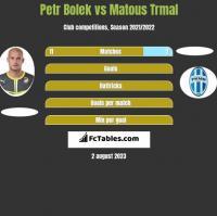 Petr Bolek vs Matous Trmal h2h player stats