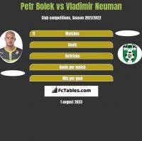 Petr Bolek vs Vladimir Neuman h2h player stats