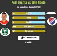 Petr Buchta vs Gigli Ndefe h2h player stats