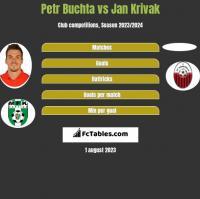 Petr Buchta vs Jan Krivak h2h player stats