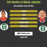 Petr Buchta vs Marek Janecka h2h player stats