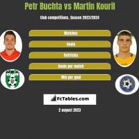 Petr Buchta vs Martin Kouril h2h player stats