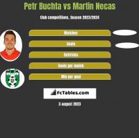 Petr Buchta vs Martin Necas h2h player stats