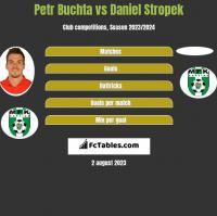 Petr Buchta vs Daniel Stropek h2h player stats
