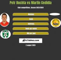 Petr Buchta vs Martin Cedidla h2h player stats
