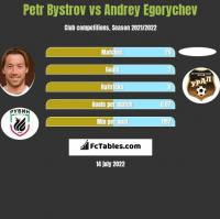 Petr Bystrov vs Andrey Egorychev h2h player stats