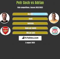 Petr Cech vs Adrian h2h player stats