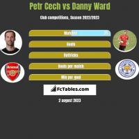 Petr Cech vs Danny Ward h2h player stats
