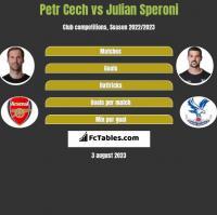 Petr Cech vs Julian Speroni h2h player stats