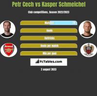 Petr Cech vs Kasper Schmeichel h2h player stats