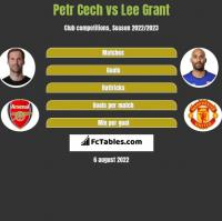 Petr Cech vs Lee Grant h2h player stats
