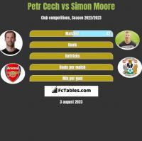 Petr Cech vs Simon Moore h2h player stats