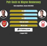 Petr Cech vs Wayne Hennessey h2h player stats
