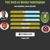 Petr Cech vs Wesley Foderingham h2h player stats