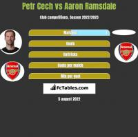 Petr Cech vs Aaron Ramsdale h2h player stats