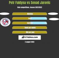 Petr Faldyna vs Senad Jarovic h2h player stats