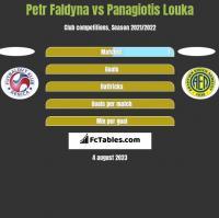 Petr Faldyna vs Panagiotis Louka h2h player stats