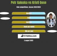 Petr Galuska vs Kristi Qose h2h player stats
