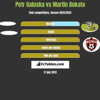 Petr Galuska vs Martin Bukata h2h player stats