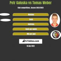 Petr Galuska vs Tomas Weber h2h player stats