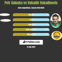 Petr Galuska vs Vukadin Vukadinovic h2h player stats
