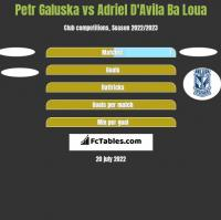 Petr Galuska vs Adriel D'Avila Ba Loua h2h player stats
