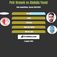 Petr Hronek vs Abdulla Yusuf h2h player stats