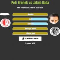 Petr Hronek vs Jakub Rada h2h player stats
