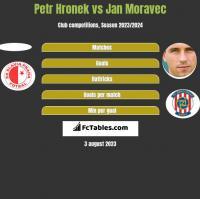 Petr Hronek vs Jan Moravec h2h player stats