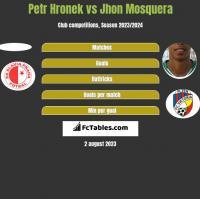 Petr Hronek vs Jhon Mosquera h2h player stats
