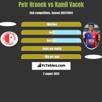 Petr Hronek vs Kamil Vacek h2h player stats