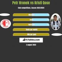 Petr Hronek vs Kristi Qose h2h player stats