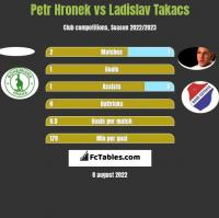 Petr Hronek vs Ladislav Takacs h2h player stats