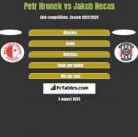 Petr Hronek vs Jakub Necas h2h player stats