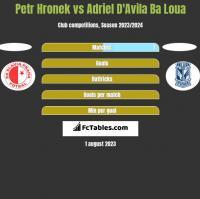 Petr Hronek vs Adriel D'Avila Ba Loua h2h player stats