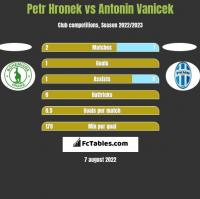 Petr Hronek vs Antonin Vanicek h2h player stats