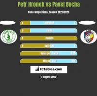 Petr Hronek vs Pavel Bucha h2h player stats