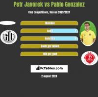 Petr Javorek vs Pablo Gonzalez h2h player stats
