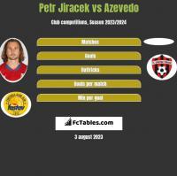 Petr Jiracek vs Azevedo h2h player stats