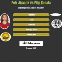 Petr Jiracek vs Filip Kubala h2h player stats