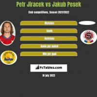 Petr Jiracek vs Jakub Pesek h2h player stats