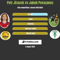 Petr Jiracek vs Jakub Povazanec h2h player stats