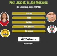 Petr Jiracek vs Jan Moravec h2h player stats