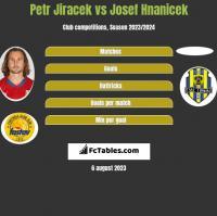 Petr Jiracek vs Josef Hnanicek h2h player stats