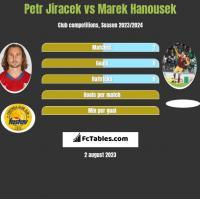 Petr Jiracek vs Marek Hanousek h2h player stats