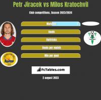 Petr Jiracek vs Milos Kratochvil h2h player stats