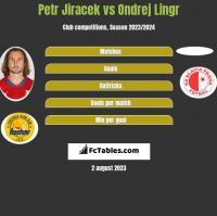 Petr Jiracek vs Ondrej Lingr h2h player stats